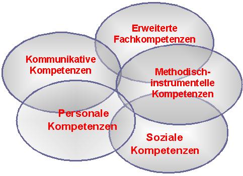 Kommunikative Kompetenzen, Personale Kompetenzen, Soziale Kompetenzen, Methodisch-instrumentelle Kompetenzen, Soziale Kompetenzen