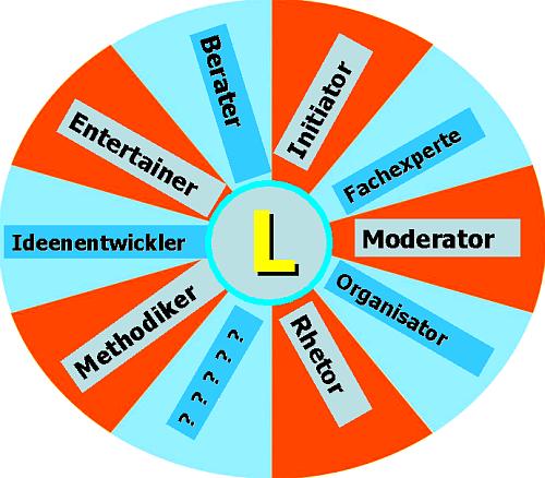 Miller 2007, Lehrerrollen - Erwartungen, Visionen. Aus Lob der pädagogisch-gastronomischen Vernunft 2008