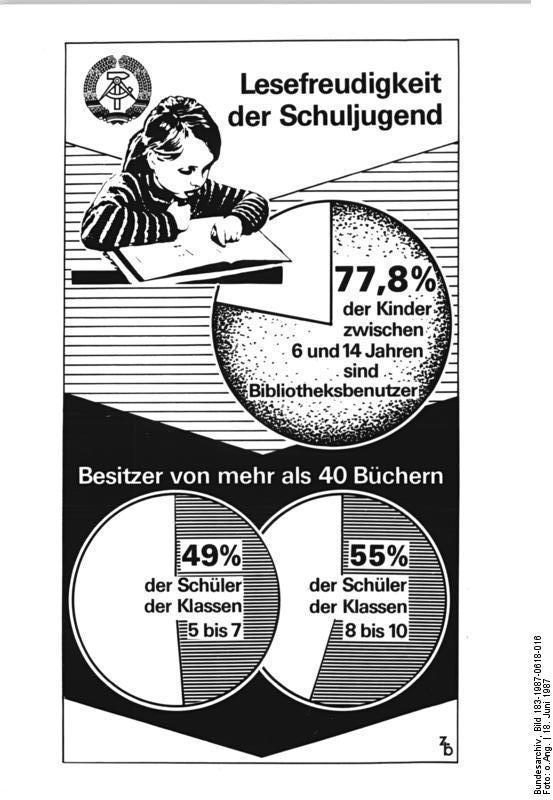 Quelle: Bundesarchiv - ADN-ZB Grafik 18.6.87-hee-Lesefreudigkeit der Schuljugend
