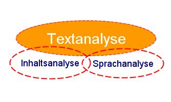 Textanalyse Sachanalayse Sprachanalyse